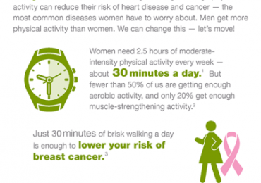 Continuing with the Celebration of Women's Health Week… The Body- Mind Connection:  Get Active!