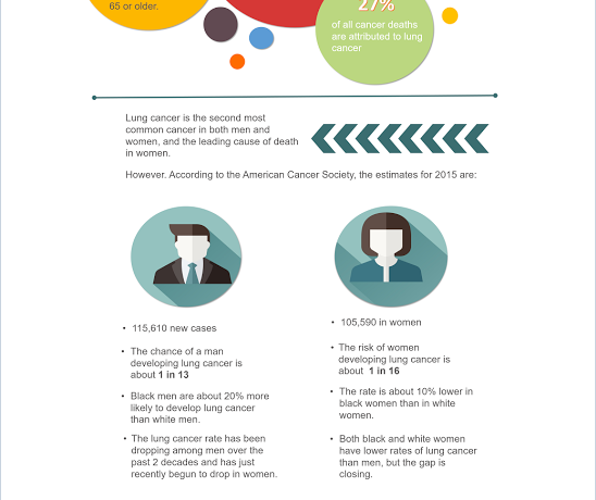 In Support of Lung Cancer Awareness Month: The Facts to Know!