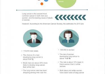 Why is Lung Cancer being diagnosed more in women than in men?