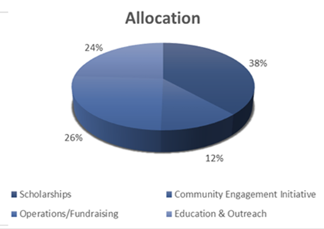 Howell Foundation Allocation of Funds - How your Giving is distributed